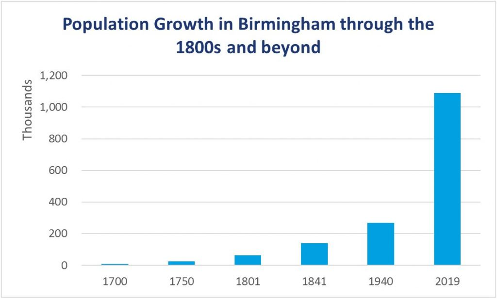 Graph showing population growth in Birmingham through the 1800s and beyond