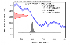 Radiocarbon Calibration Plot
